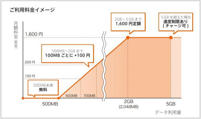 0SIMの料金グラフ