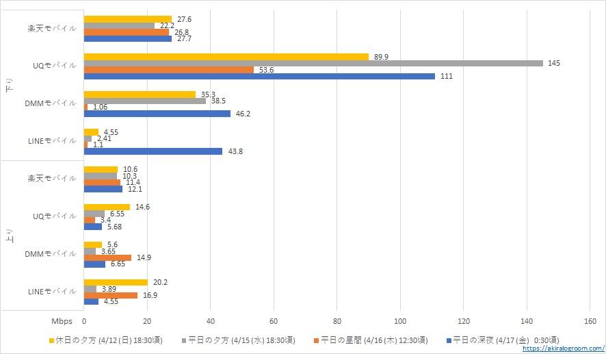 楽天モバイル・UQモバイル・DMMモバイル・LINEモバイルの速度測定結果表