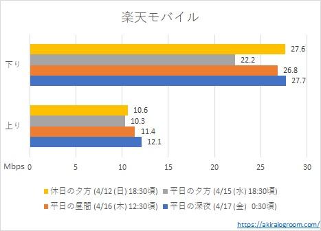 楽天モバイルの速度測定結果表