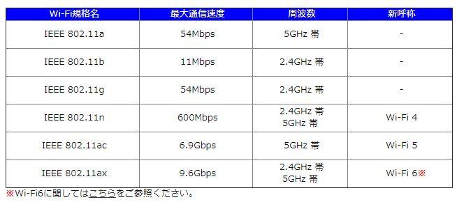 Wi-Fiの規格
