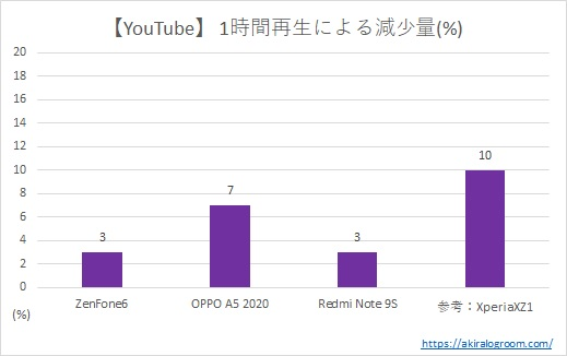 YouTube1時間再生によるバッテリーの減少量