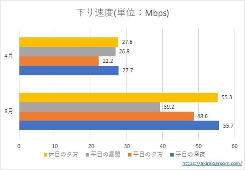 MNO版楽天モバイル(Rakuten UN-LIMIT)の下り速度(2020年8月)