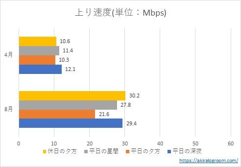 MNO版楽天モバイル(Rakuten UN-LIMIT)の上り速度(2020年8月)