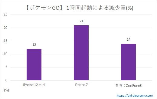「iPhone 12 mini」のバッテリー持ち結果(ポケモンGO)
