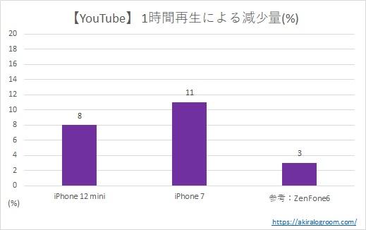 「iPhone 12 mini」のバッテリー持ち結果(YouTube)