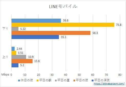 LINEモバイルの速度測定結果(2020年12月)