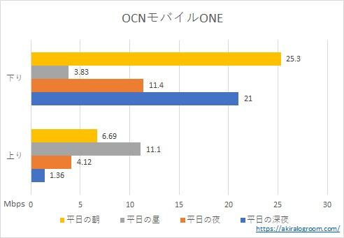 OCNモバイルONEの速度測定結果(2020年12月)
