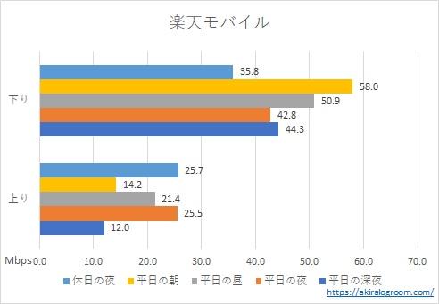 楽天モバイルの速度測定結果(2020年12月)
