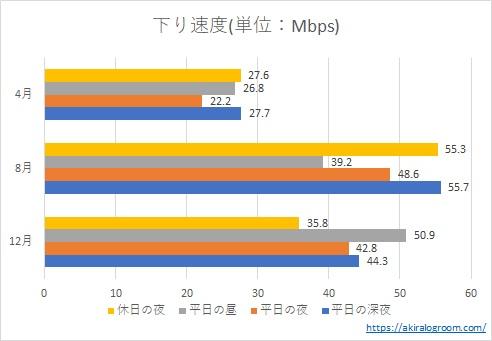 楽天モバイルの速度測定結果(4月、8月、12月の下り速度)