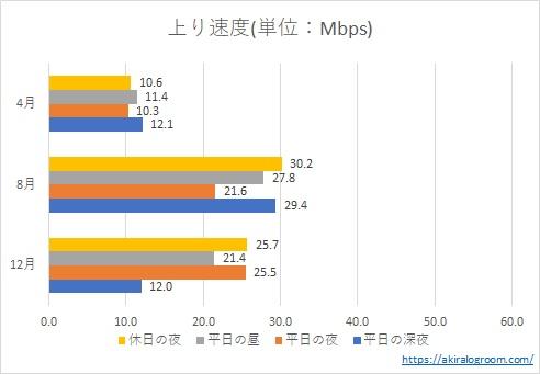楽天モバイルの速度測定結果(4月、8月、12月の上り速度)