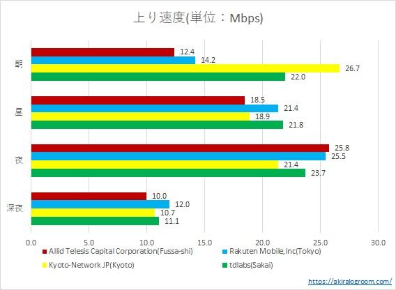 OoklaのSpeedtestでサーバーを変えて測定(楽天モバイル・上り)