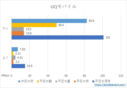 UQモバイルの速度測定結果(2020年12月)