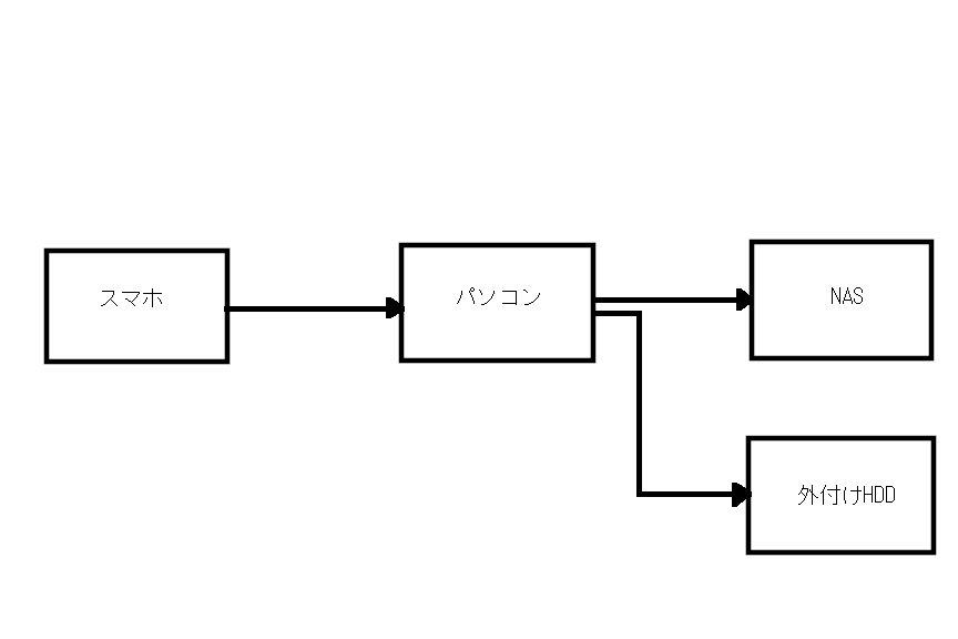 写真バックアップのイメージ図