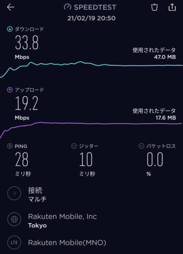 楽天モバイルの速度測定(2021年2月19日)