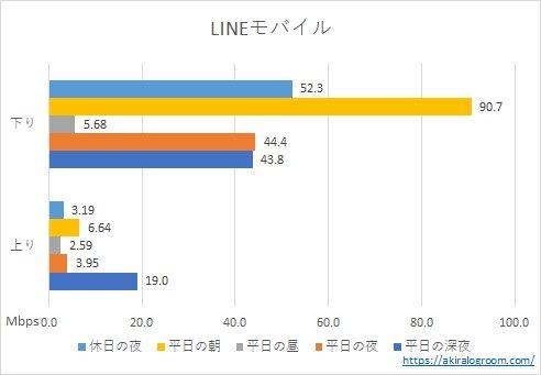 LINEモバイルの速度(202104)