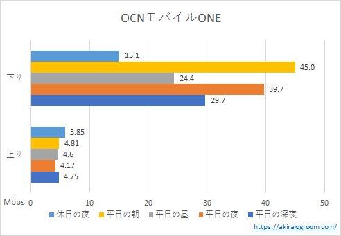 OCNモバイルONEの速度(202104)