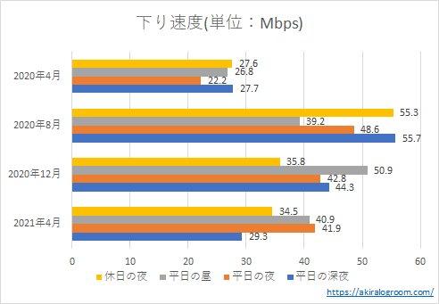 楽天モバイルの下り速度(202004~202104)