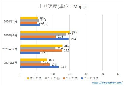 楽天モバイルの上り速度(202004~202104)