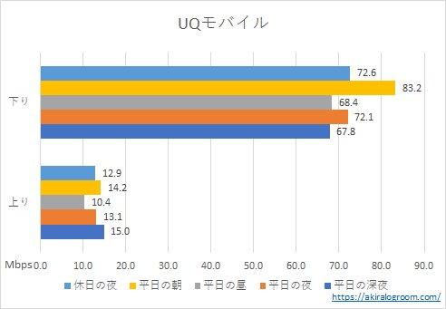 UQモバイルの速度(202104)