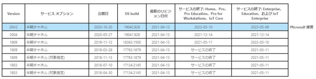 Windows 10 リリース情報