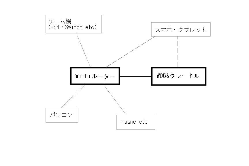 自宅のネットワーク(2020年1月まで)