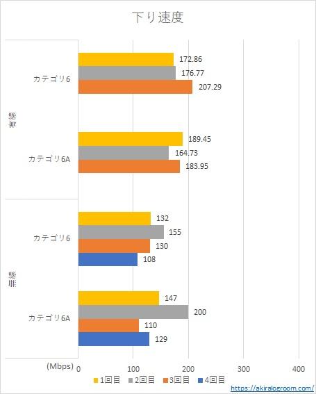 カテゴリ6と6aのLANケーブルの速度の違い(下り)