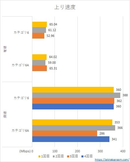 カテゴリ6と6aのLANケーブルの速度の違い(上り)