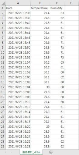 「SwitchBot 温湿度計」の履歴(Excelで表示)