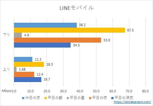 LINEモバイルの速度(202108)
