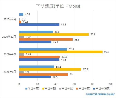 LINEモバイルの下り速度(202004~202108)