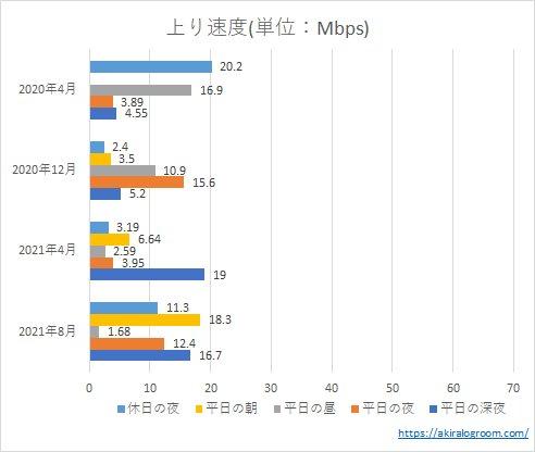 LINEモバイルの上り速度(202004~202108)