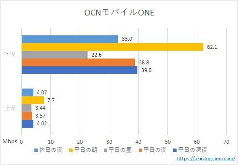 OCNモバイルONEの速度(202108)