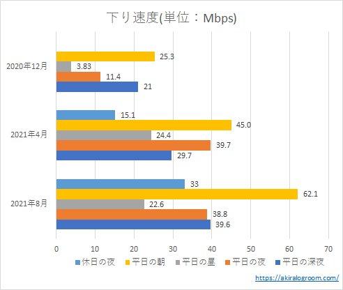 OCNモバイルONEの下り速度(202004~202108)