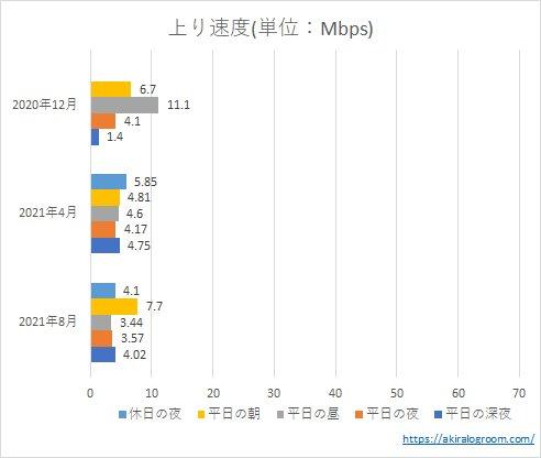 OCNモバイルONEの上り速度(202004~202108)