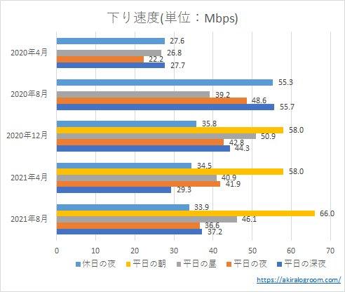 楽天モバイルの下り速度(202004~202108)