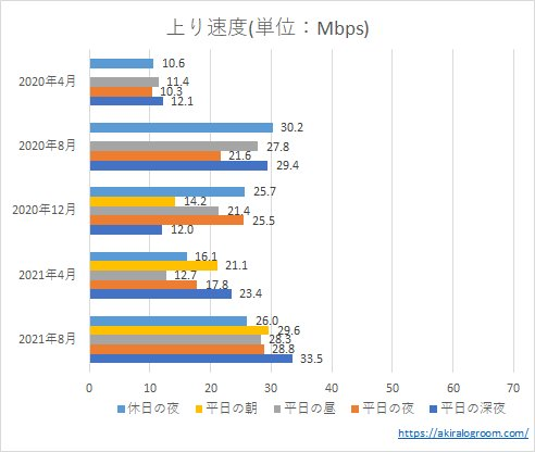 楽天モバイルの上り速度(202004~202108)