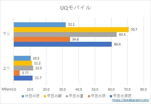 UQモバイルの速度(202108)