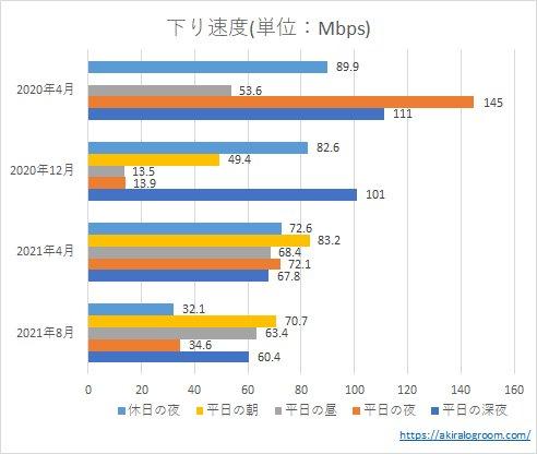 UQモバイルの下り速度(202004~202108)