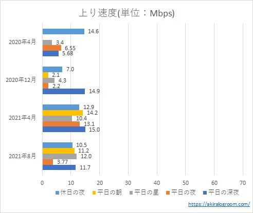 UQモバイルの上り速度(202004~202108)