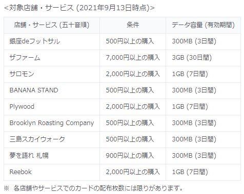 「povo2.0」ギガ活(お店・サービス)